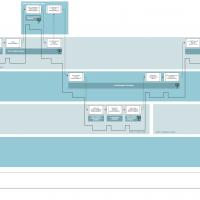 ENKI Core Value Stream Map
