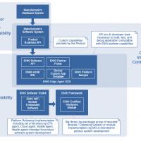 ENKI Technology Typologies Model