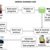 FitMove - Business Case