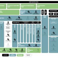 ENKI Organisational structure map